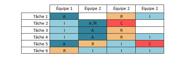 performance équipe, tableau méthode matrice RACI